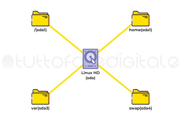 Partizioni Linux Hard Disk