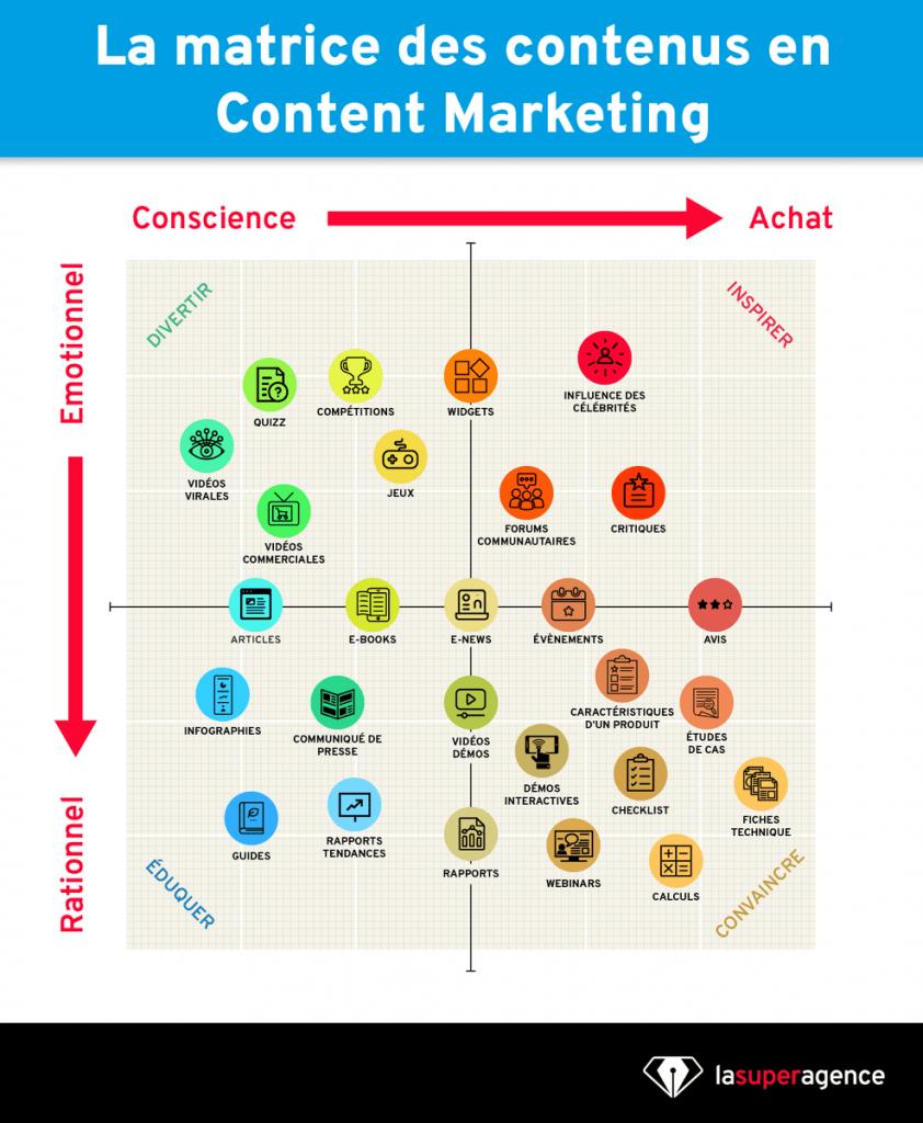 matrice-contenus-content-marketing