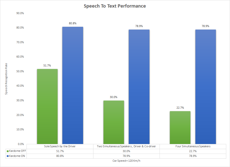 Speech to text performance in car