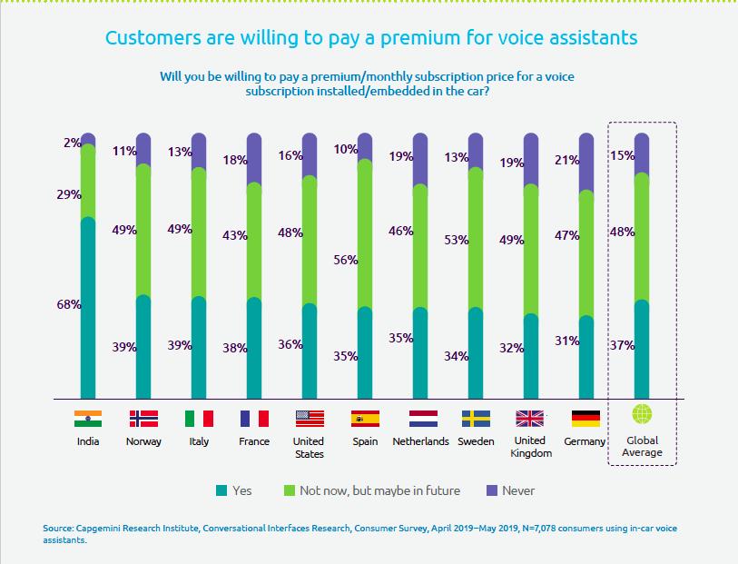 Premium car voice assistants drive purchasing