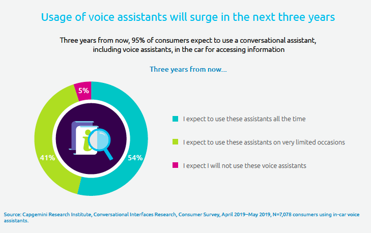 Car Voice Assistant Growth in next three years
