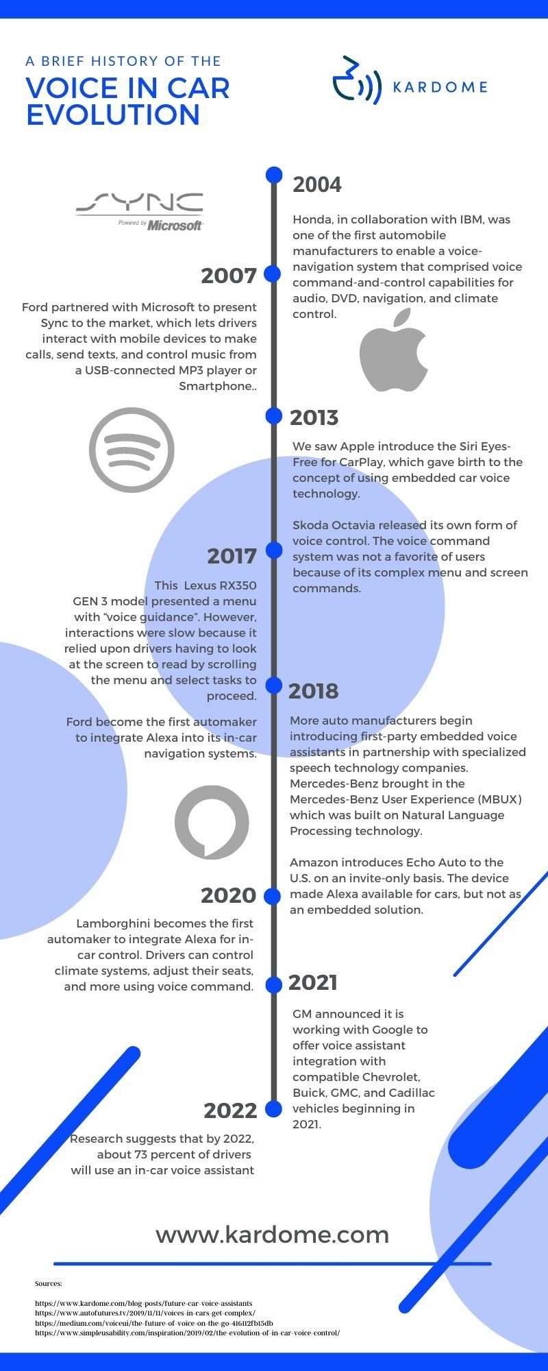 Car voice control evolution