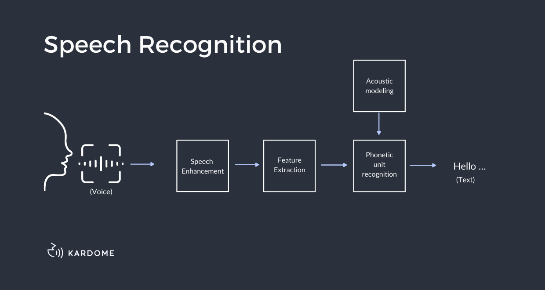 speech recognition diagram
