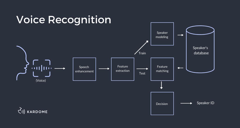 voice recognition diagram