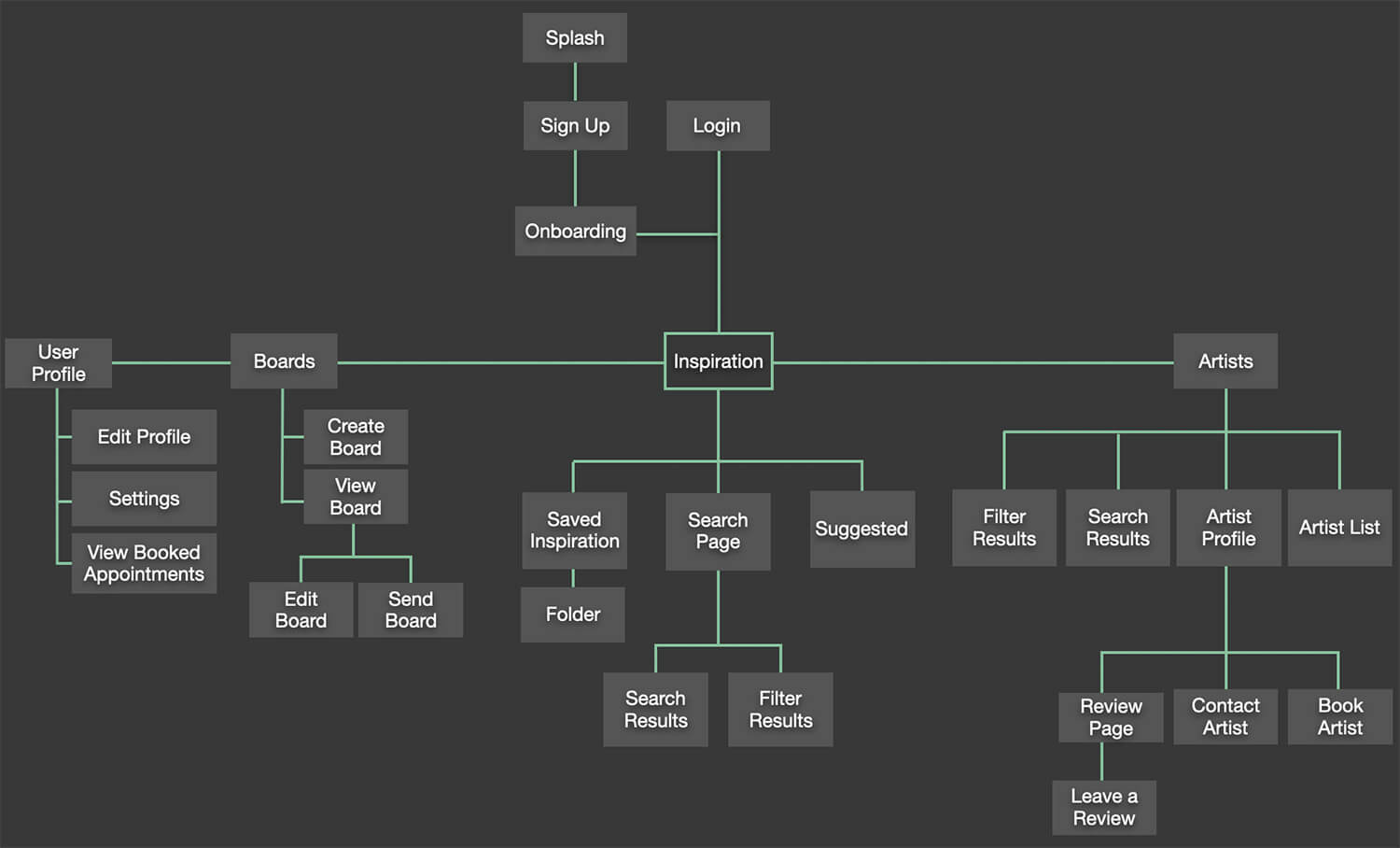 Revised sitemap