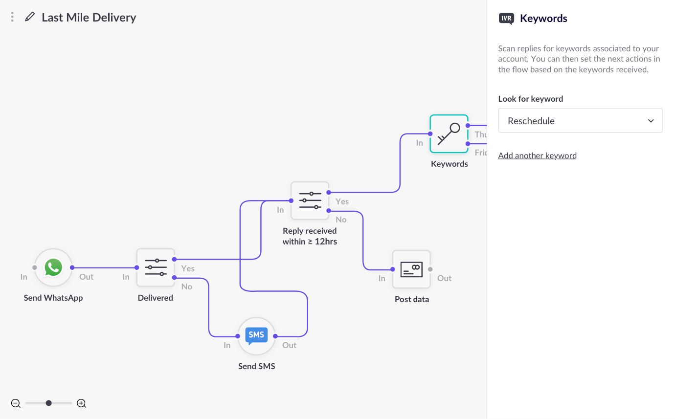 Example flow of delivery notifications being filtered for a keyword.