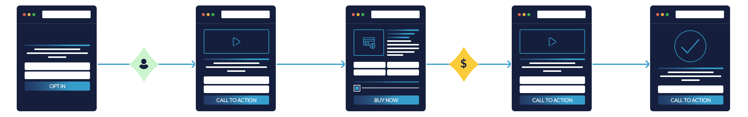 What Is An Automated Sales Engine And How Does It Add Jet Fuel To Every Ad Dollar?