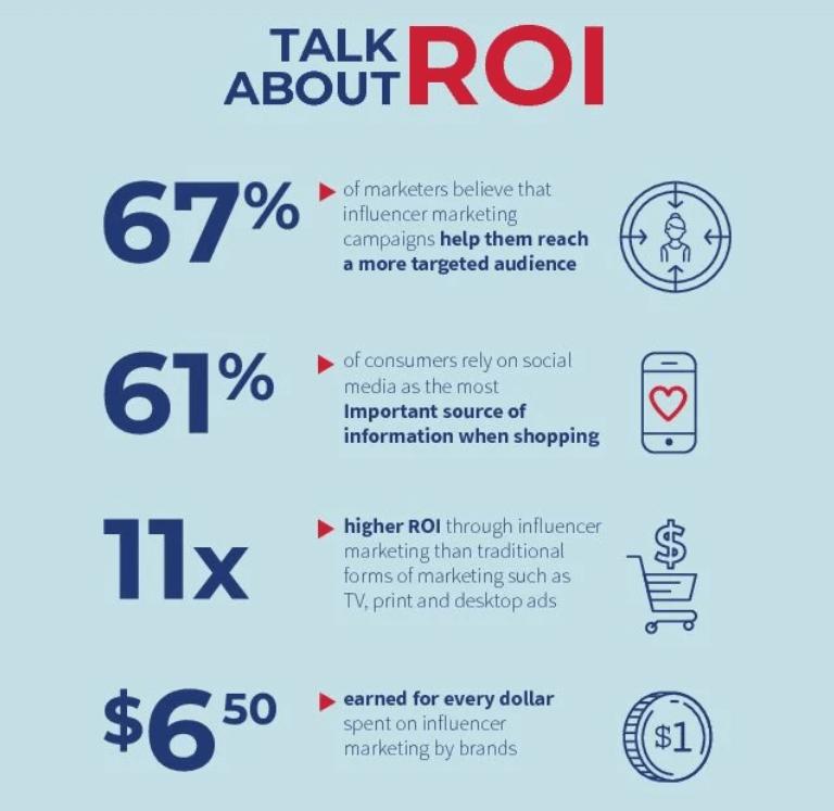 Social media influencer ROI