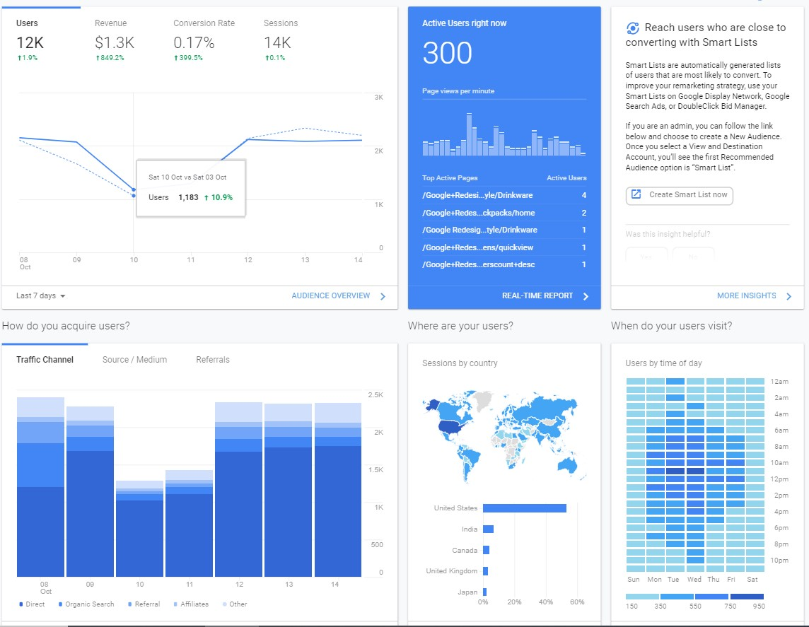 Image from a google analytics dashboard