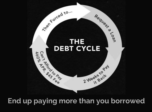 Image result for debt cycle