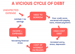 A vicious cycle of debt.