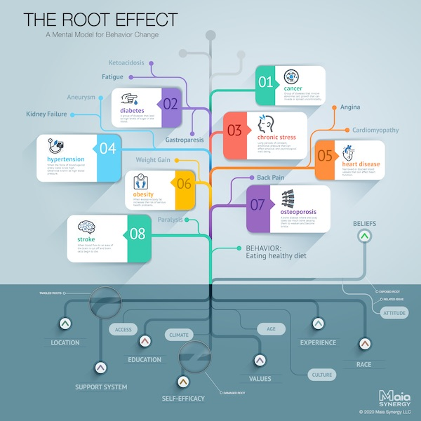 The Root Effect Diagram