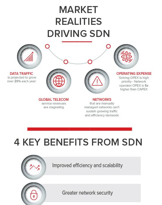 Market Realities Driving SDN