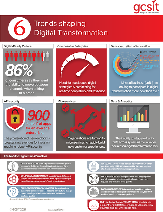 6 Trends Shaping Digital Transformation