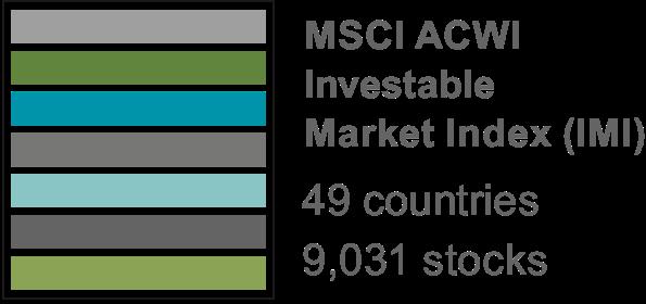 Global market index portfolio