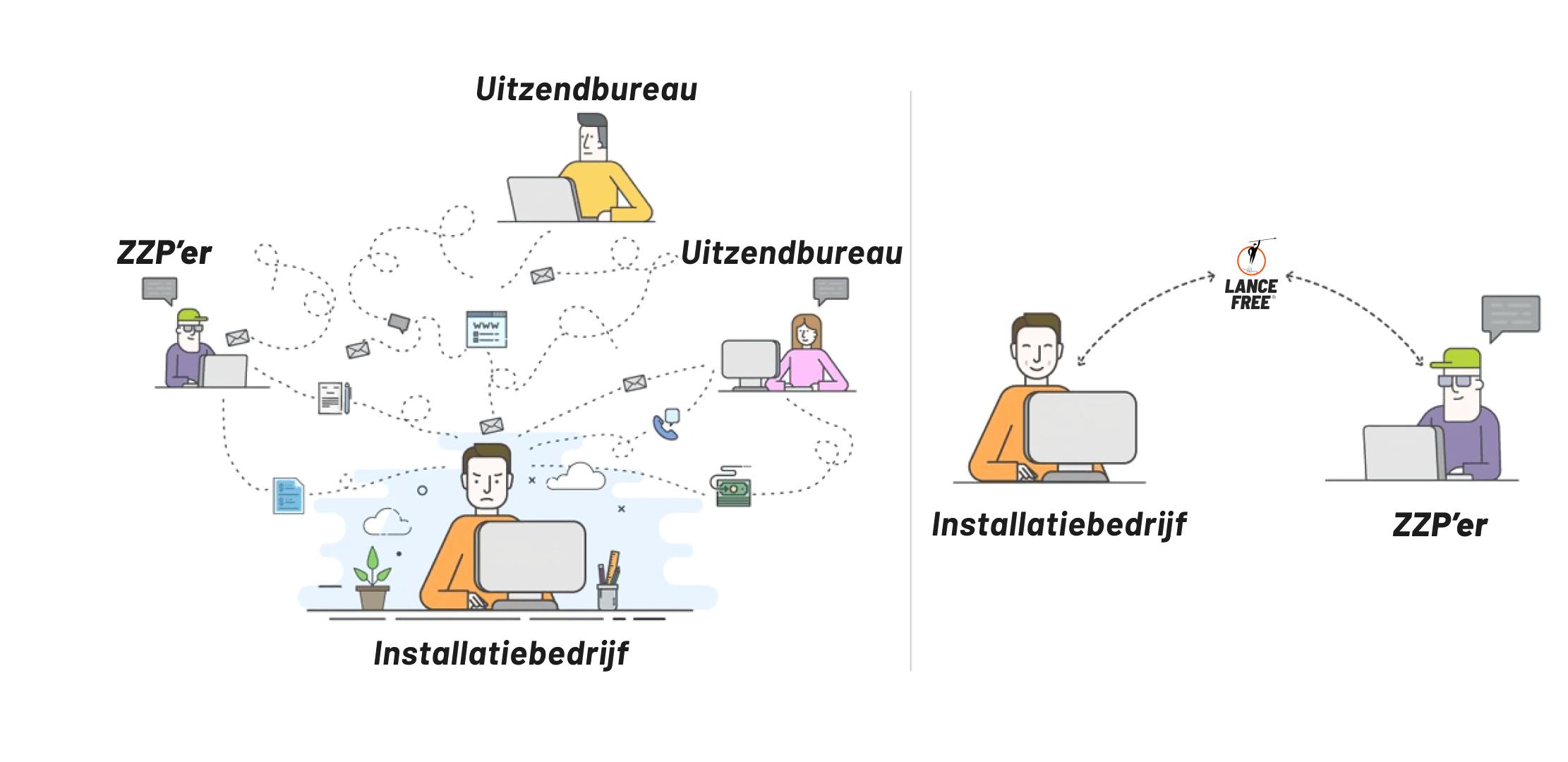 lancefree vs uitzendbureau