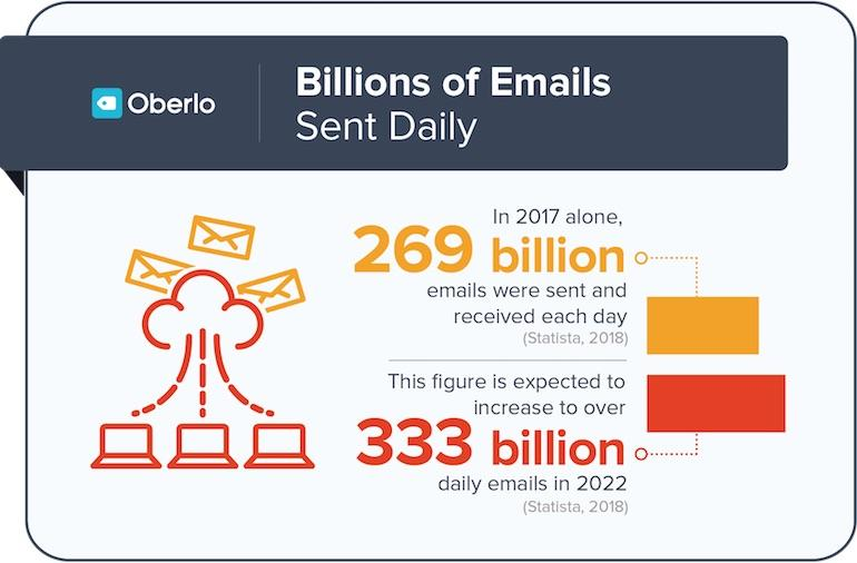 E-mail Listing Infographic
