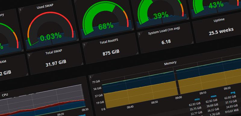 Overvågning og SLA på webshoppen