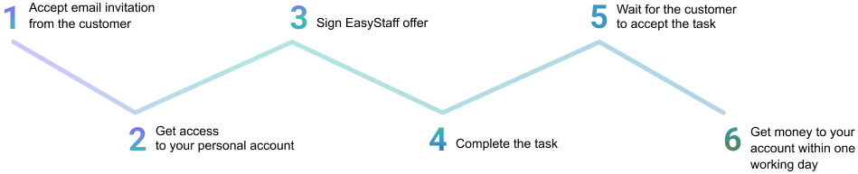 legal money transfers to a freelancer's cardor e-wallet - image 2