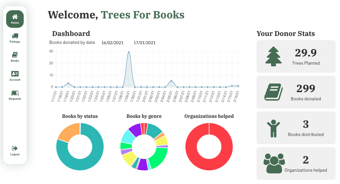 Trees For Books Donator Dashboard Stats