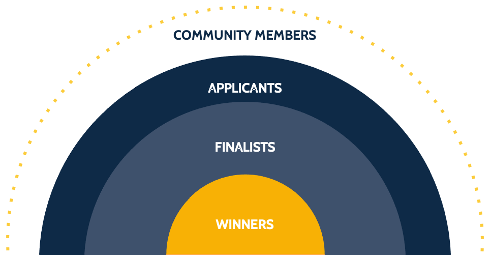 diagram of the community members of the Rise community