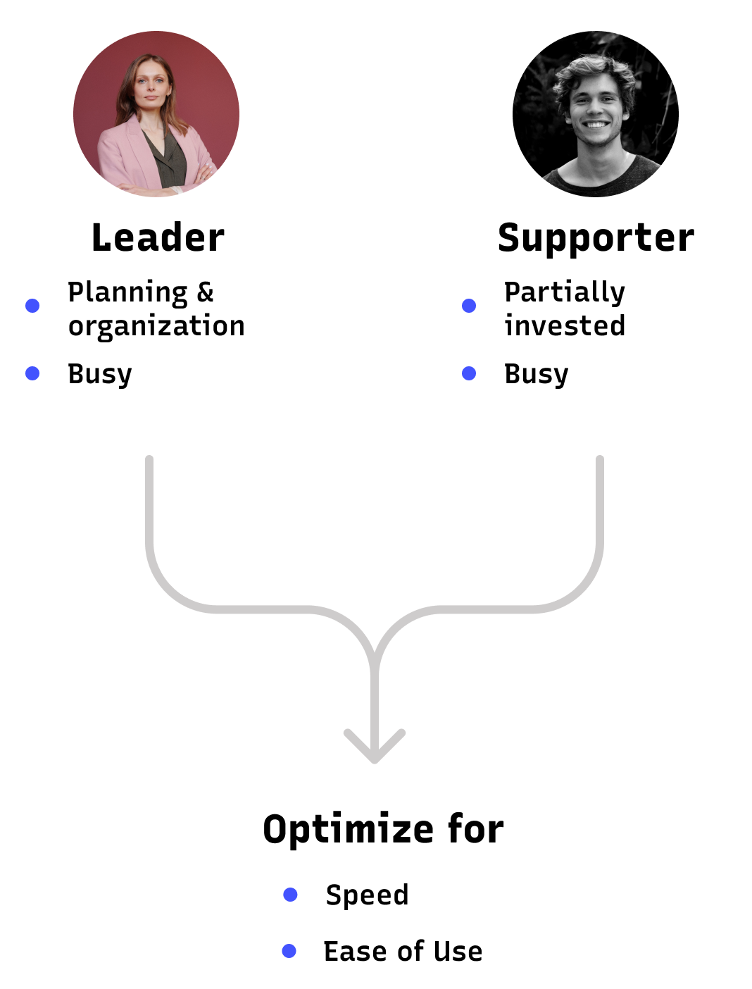 Personas of leader and supporter roles which lead to optimizing an app for speed and ease of use
