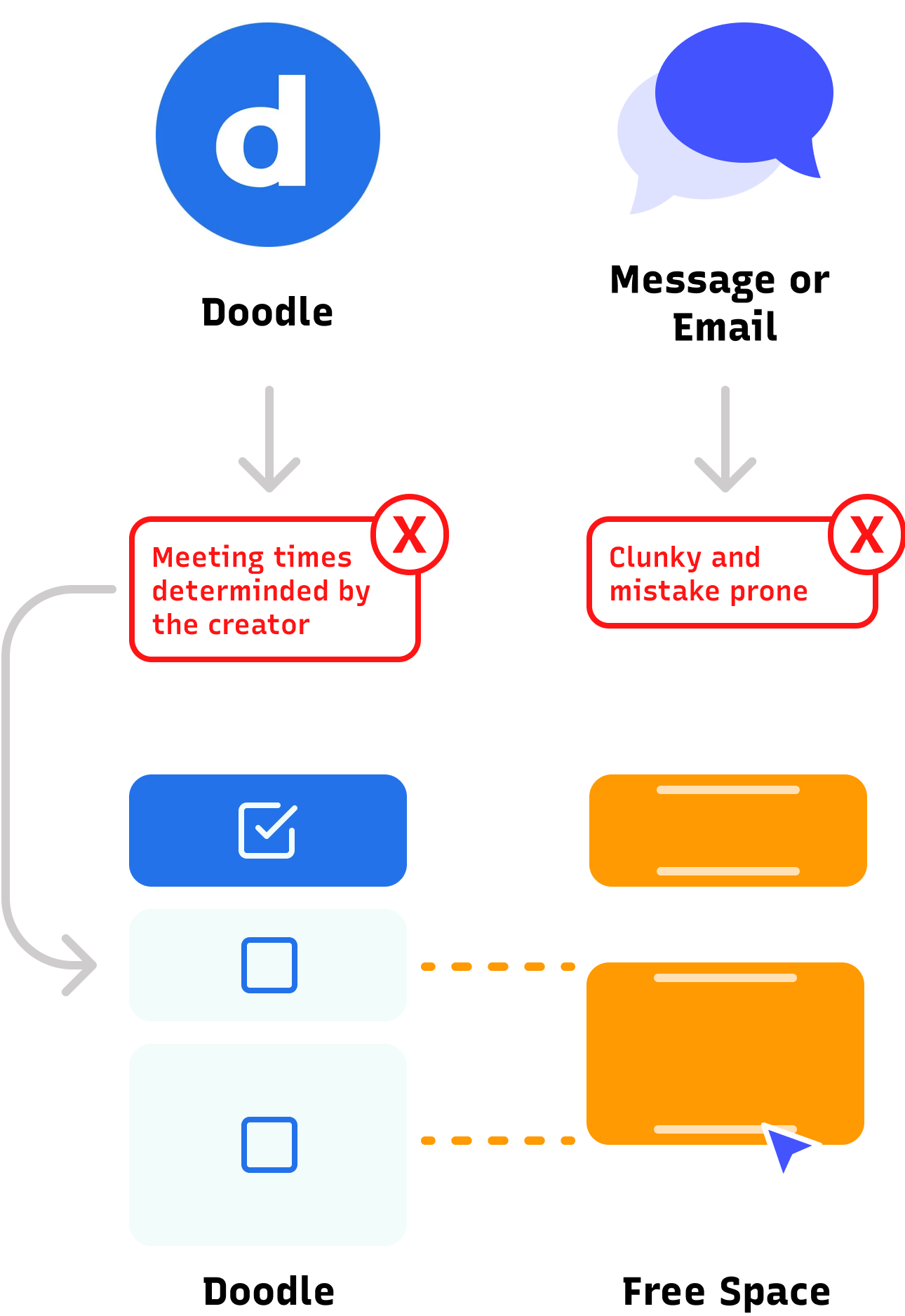 Flow chart of two methods of meeting planning and their issues. Using doodle the organizer causes conflicts. Using email or messaging is disorganized.