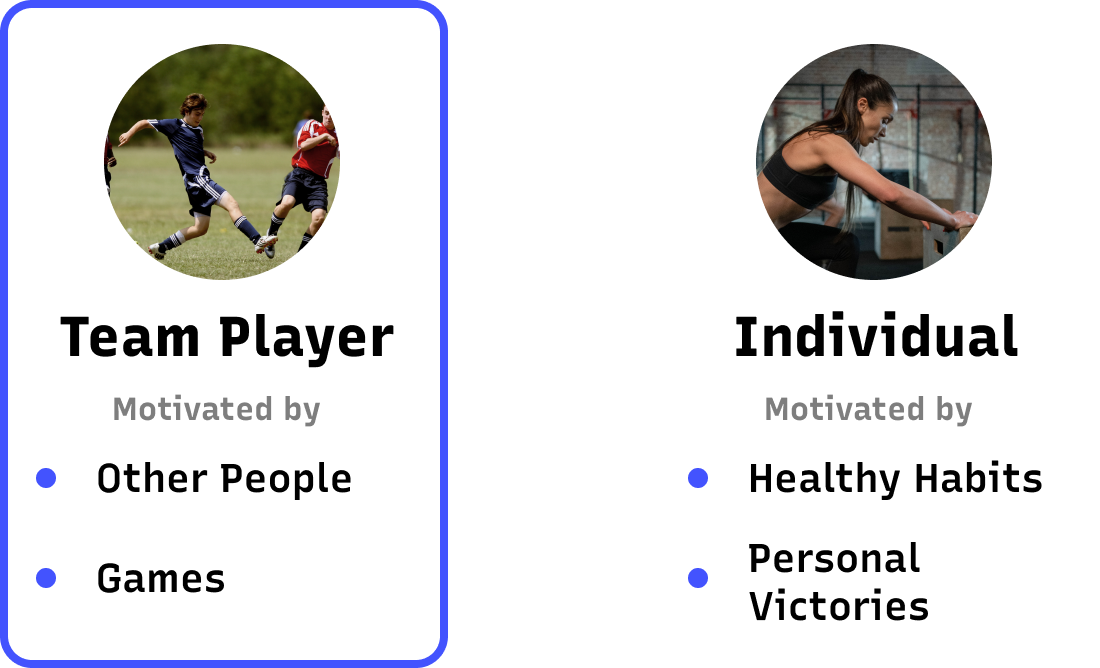 User roles of team players who are motivated by other people and Individuals who are motivated by their habits