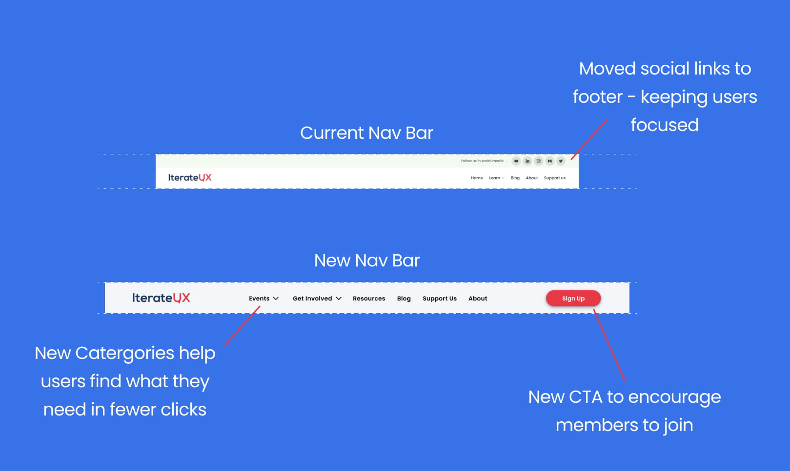 Comparing old nav bar which didn't surface many pages with a new nav bar which work better
