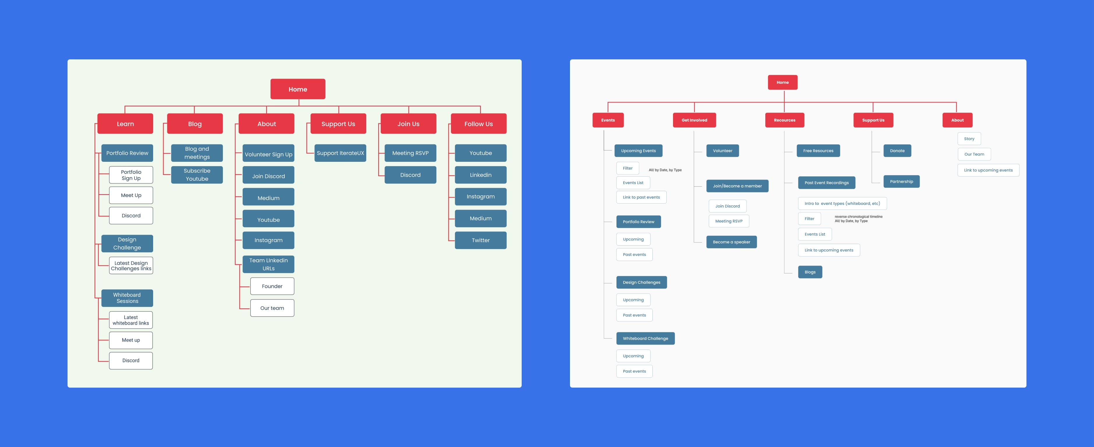 comparing an old, unclear sitemap with a new, clearer one