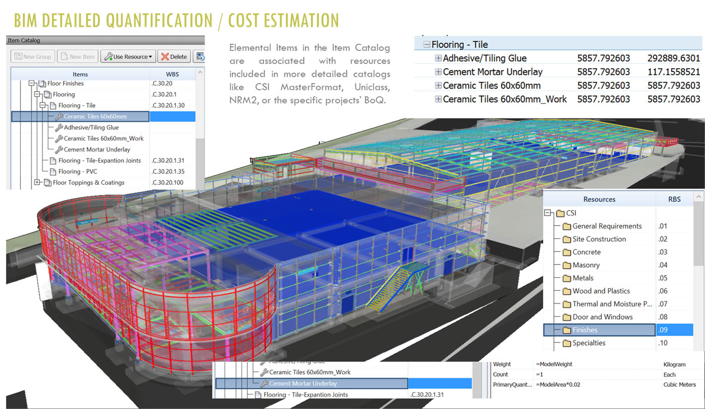 Detailed Quantification during Build & Commission Phase