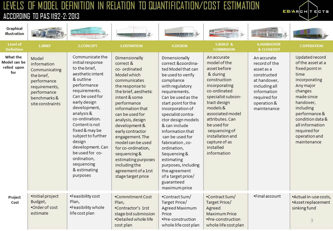 Levels of Model Definition in relation to Quantification / Cost Estimation