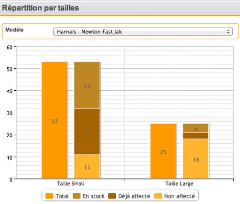 Statistiques des tailles d'EPI disponibles