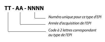 Format des identifiants générés par OpenSafe(pro)