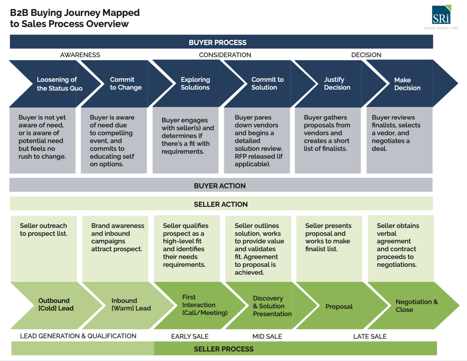 A typical B2B sales process (From: Sales Result Inc.)