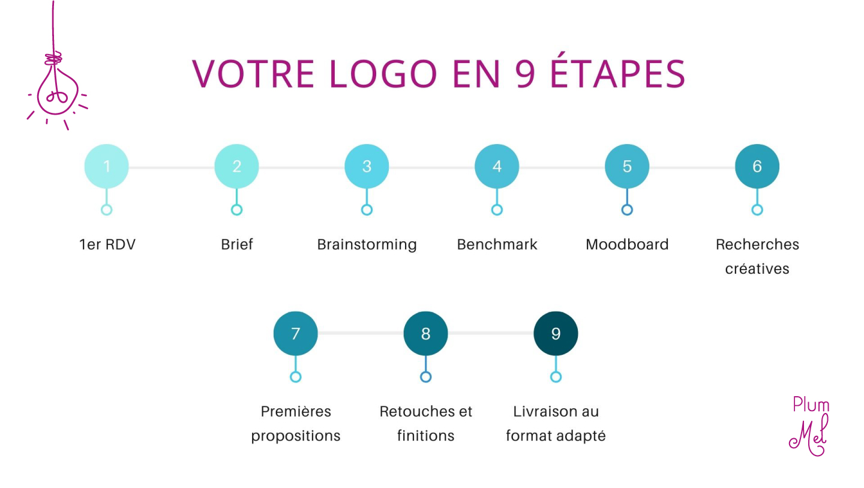 construire un logo en 9 étapes