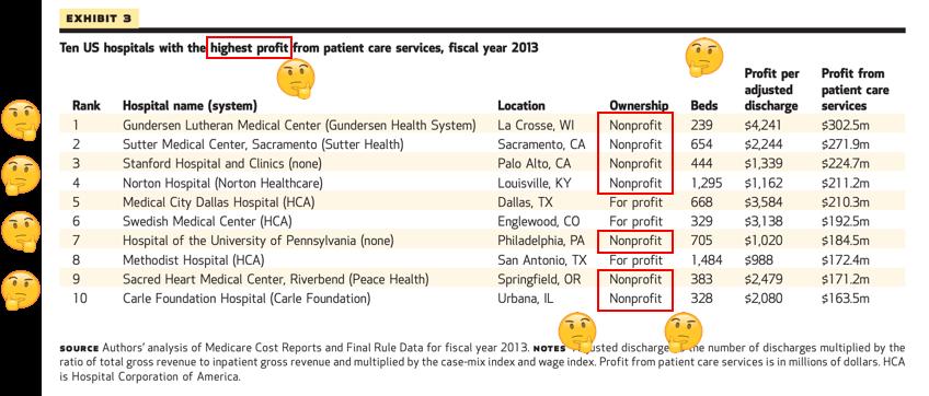 """""""Non""""-Profit Hospitals"""