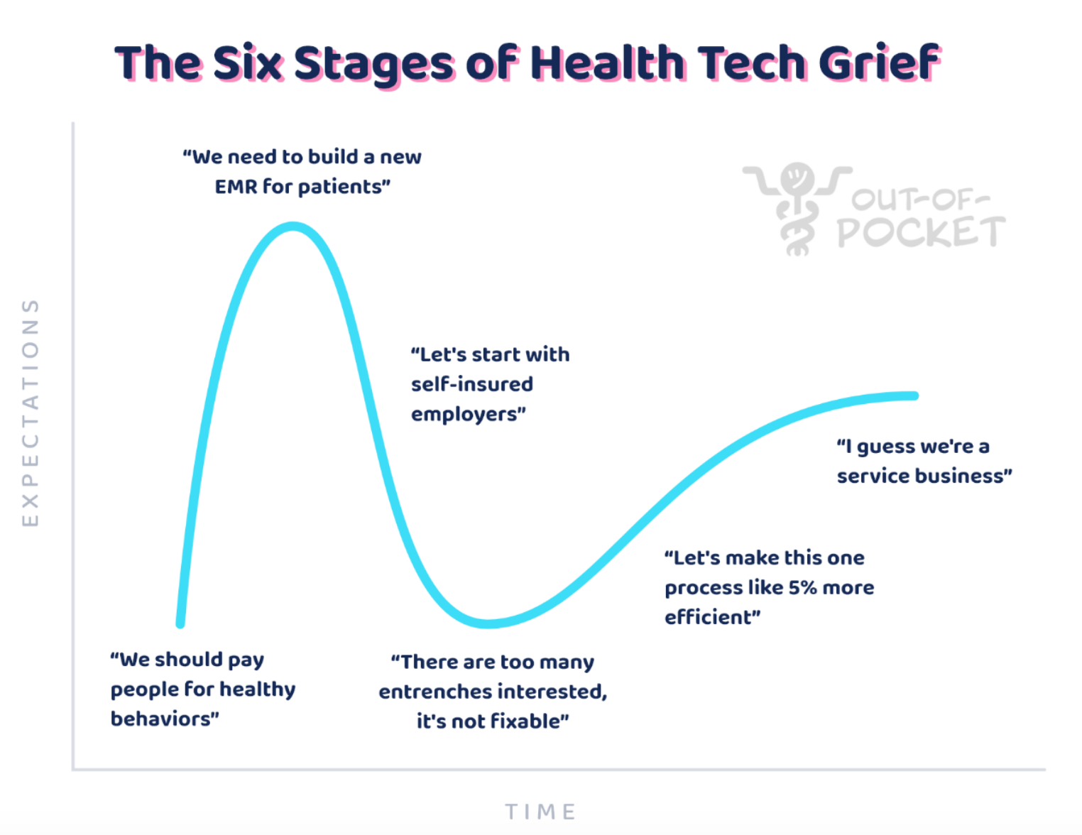 The Six Stages of Health Tech Grief