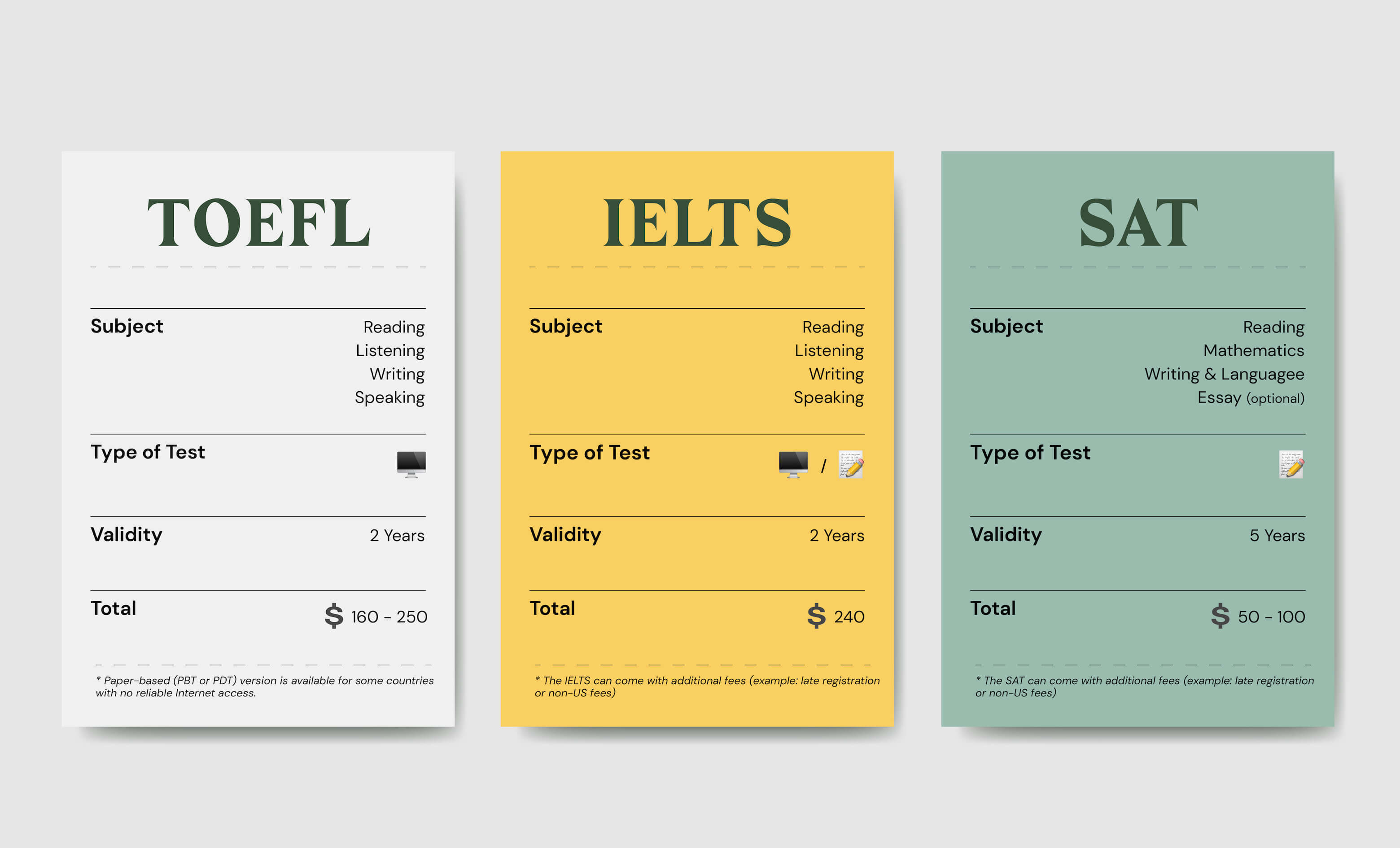 Difference between TOELF, IELTS and SAT