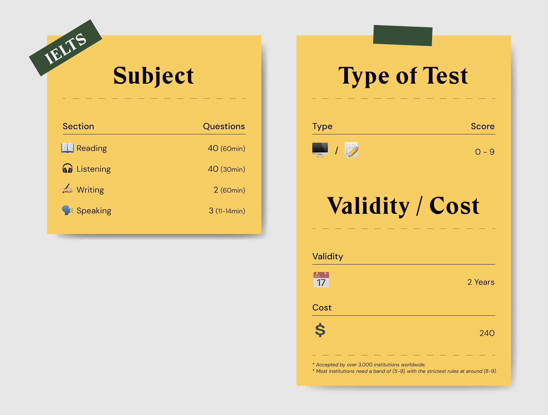 IELTS exam summary and cost