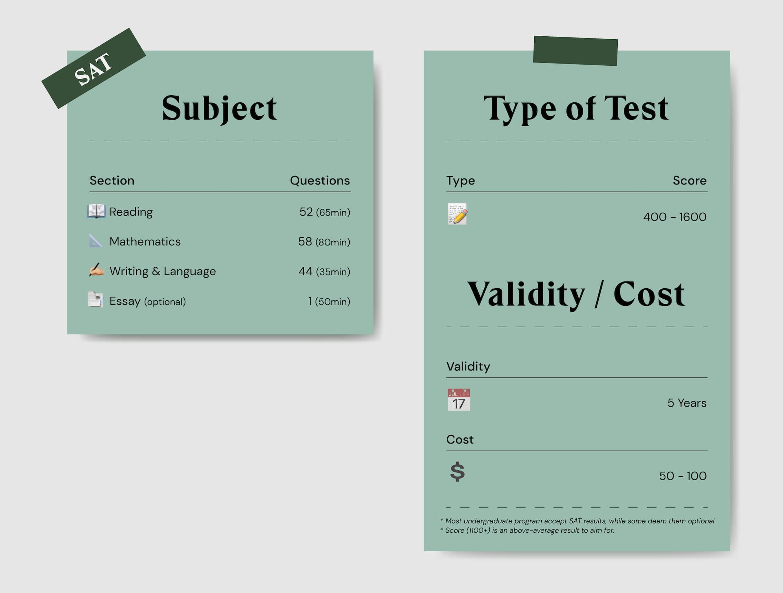 SAT exam summary and cost