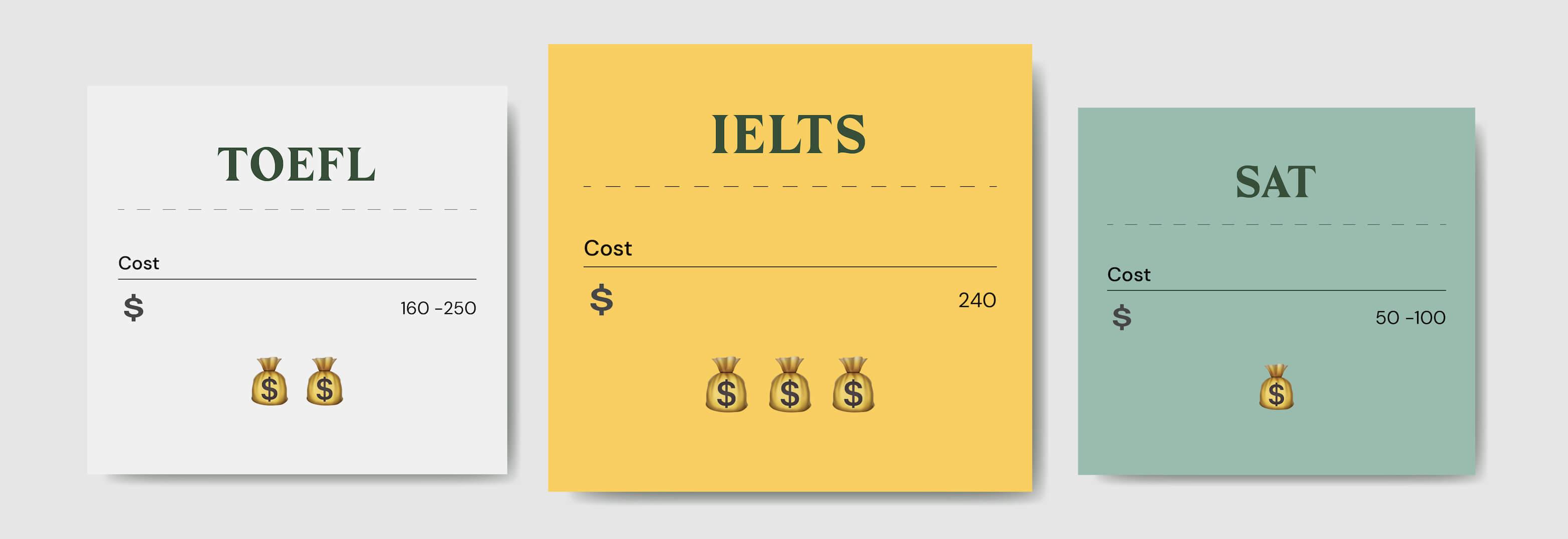 price for TOEFL