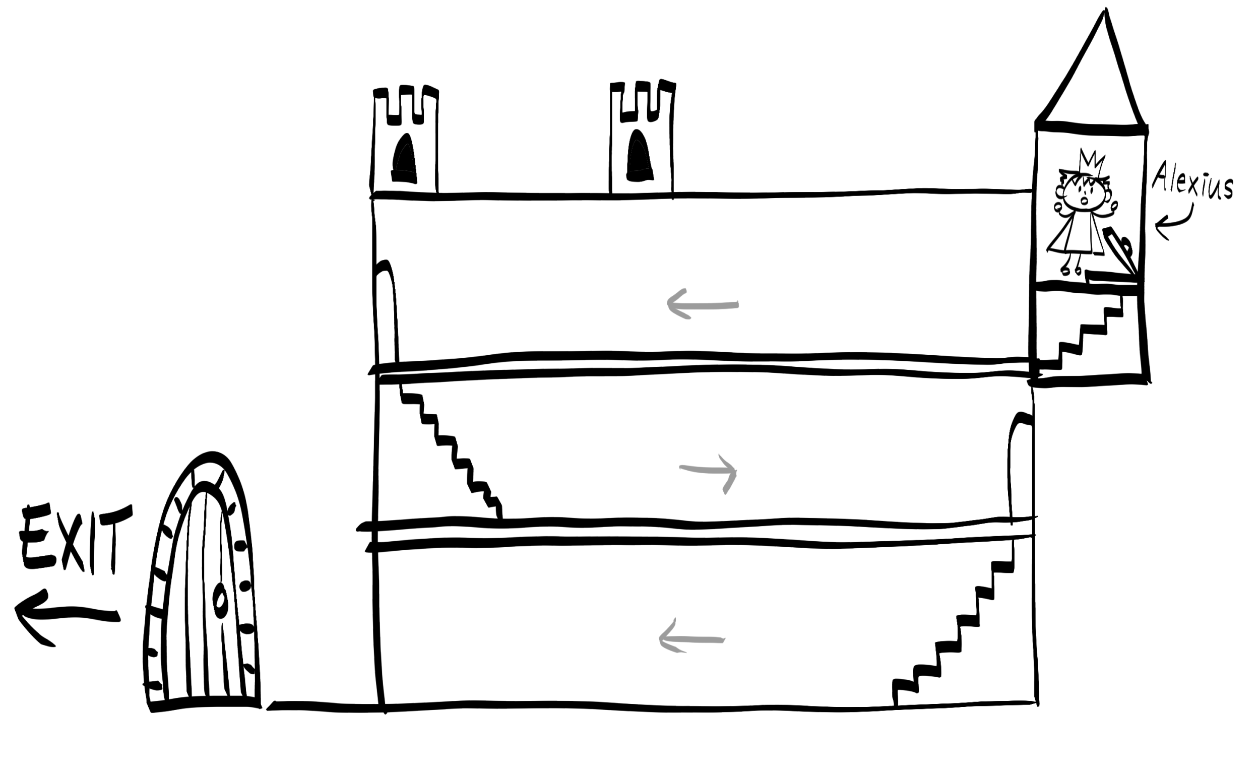 A drawing of a castle with three floors. In the bottom left is a gate labelled EXIT. On the top right is a tiny tower with a small figure in it, labelled Alexius.