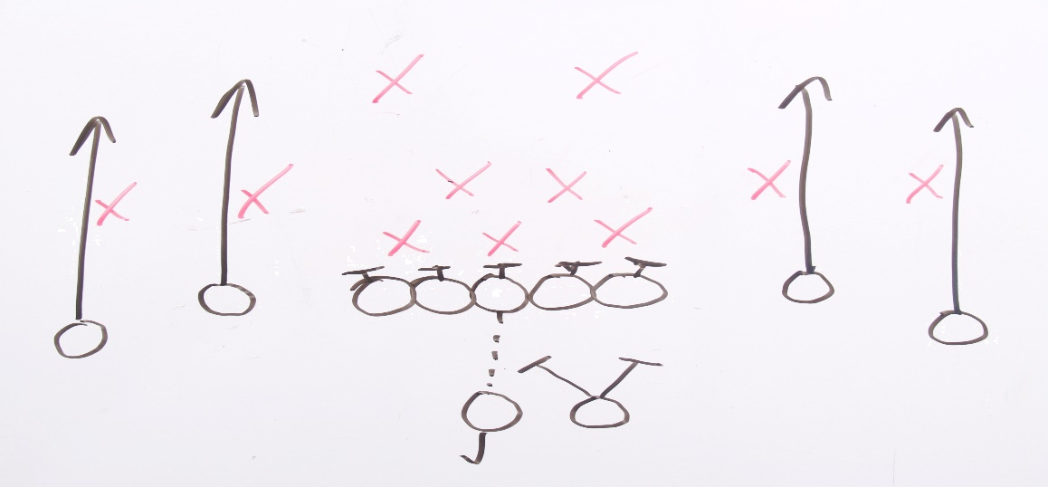 A football-style game plan with x's and o's representing players