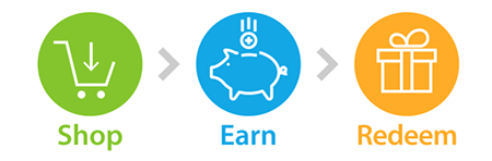 a shopping cart icon, piggy bank icon, and gift box icon with the words 'shop' 'earn' 'redeem'
