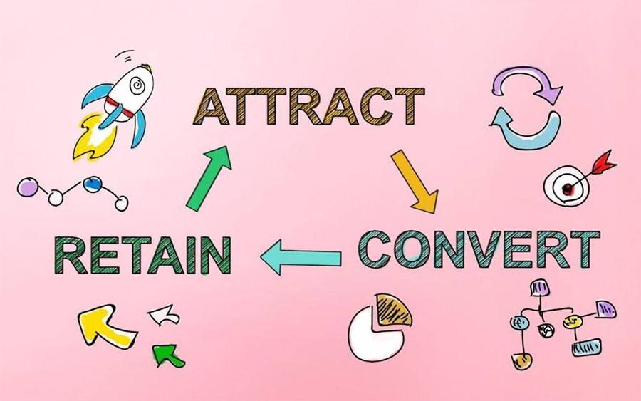 a triangle of the words 'attract', 'retain' and 'convert' with arrows between them and illustrations of a spaceship, arrow, pie chart, flow chart, and bullseye