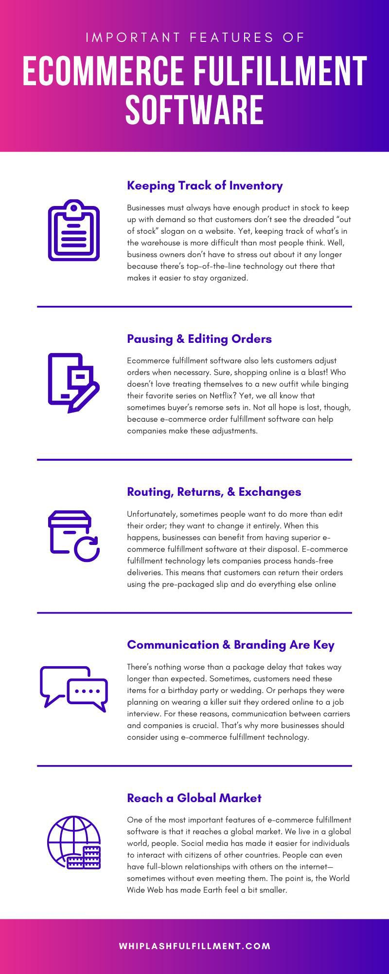 Ecommerce fulfillment software infographic discussing keeping track of inventory, pausing and editing orders, routing returns and exchanges, communication and branding are key, and reach a global market.