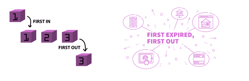 graphic showing the concepts of first in, first out and first expired, first out