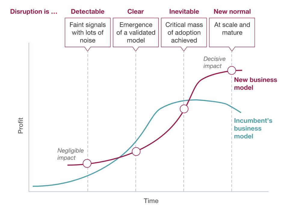 Digital Disruption Cycle