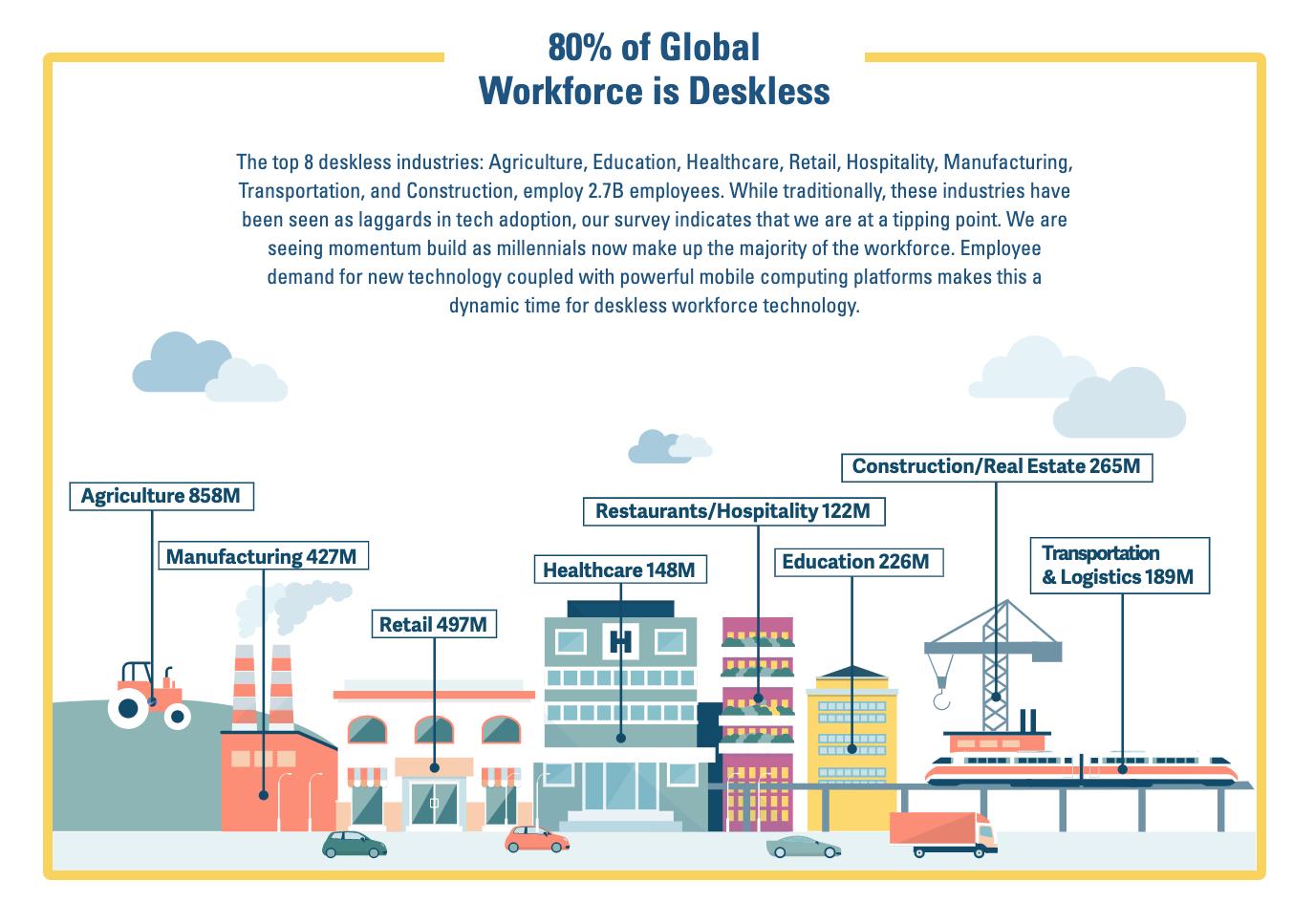 Image deskless workforce